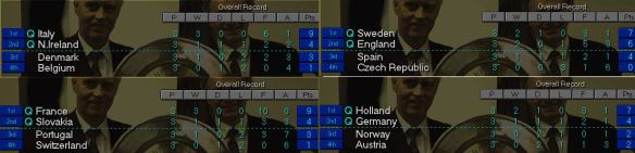 Euro 04 groups