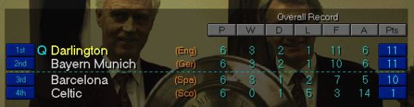 CL group table