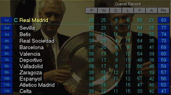 La Liga top