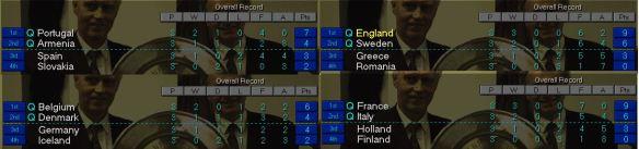 Euro groups
