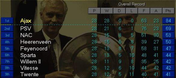 Dutch League top March 99