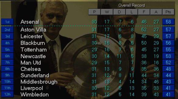 premier league top march