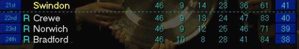 46 played
