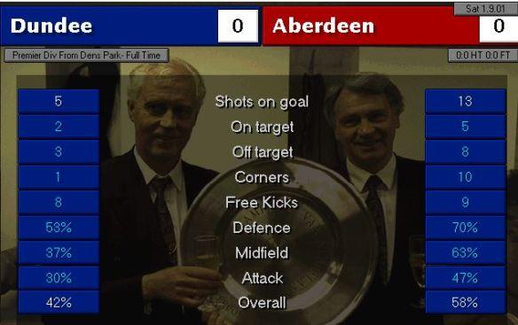 Dundee 0 - 0 Aberdeen