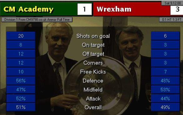 wrexham stats