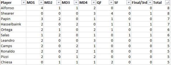 Final scorers