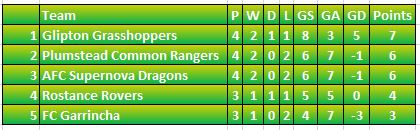 Group A decider