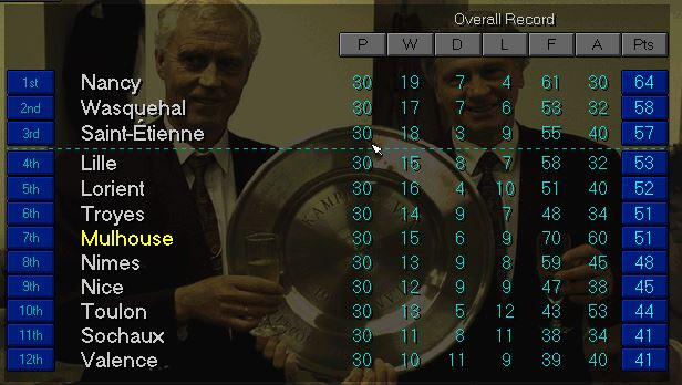 Ligue 2 top March