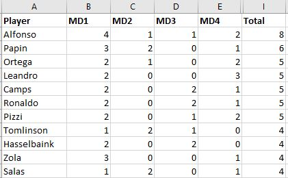Top scorers end of Groups