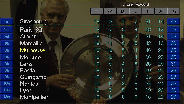 Ligue 1 top January