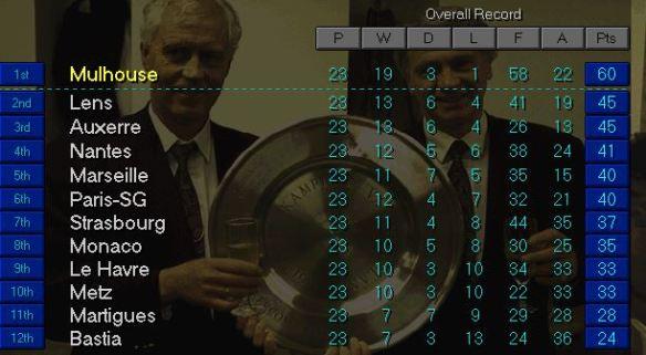 Ligue 1 top end of Feb