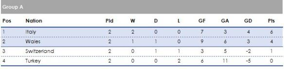 Group A 2 games