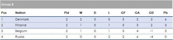 Group B 2 games