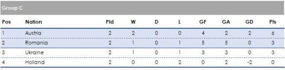 Group C 2 games