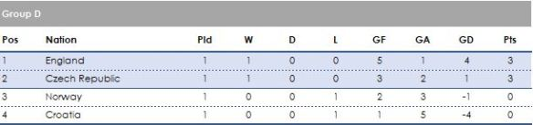 Group D 1 game