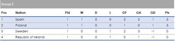Group E 1 games