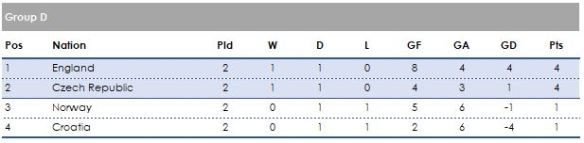 Table 2 games